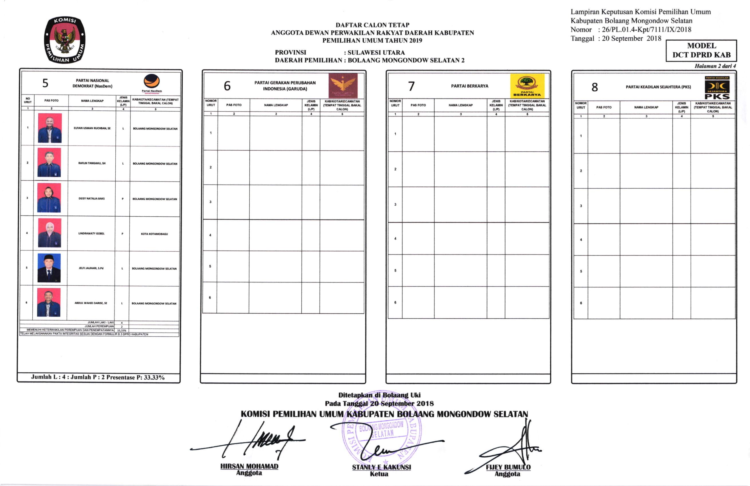 Daftar Calon Tetap Anggota DPRD Kabupaten Bolaang Mongondow Selatan Pemilu 2019 Dapil 2 - Duta ...